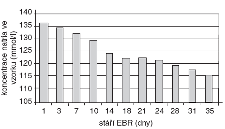Koncentrace Na<sup>+</sup> (mmol . l<sup>-1</sup>) v erytrocytárním koncentrátu v závislosti na stáří konzervy