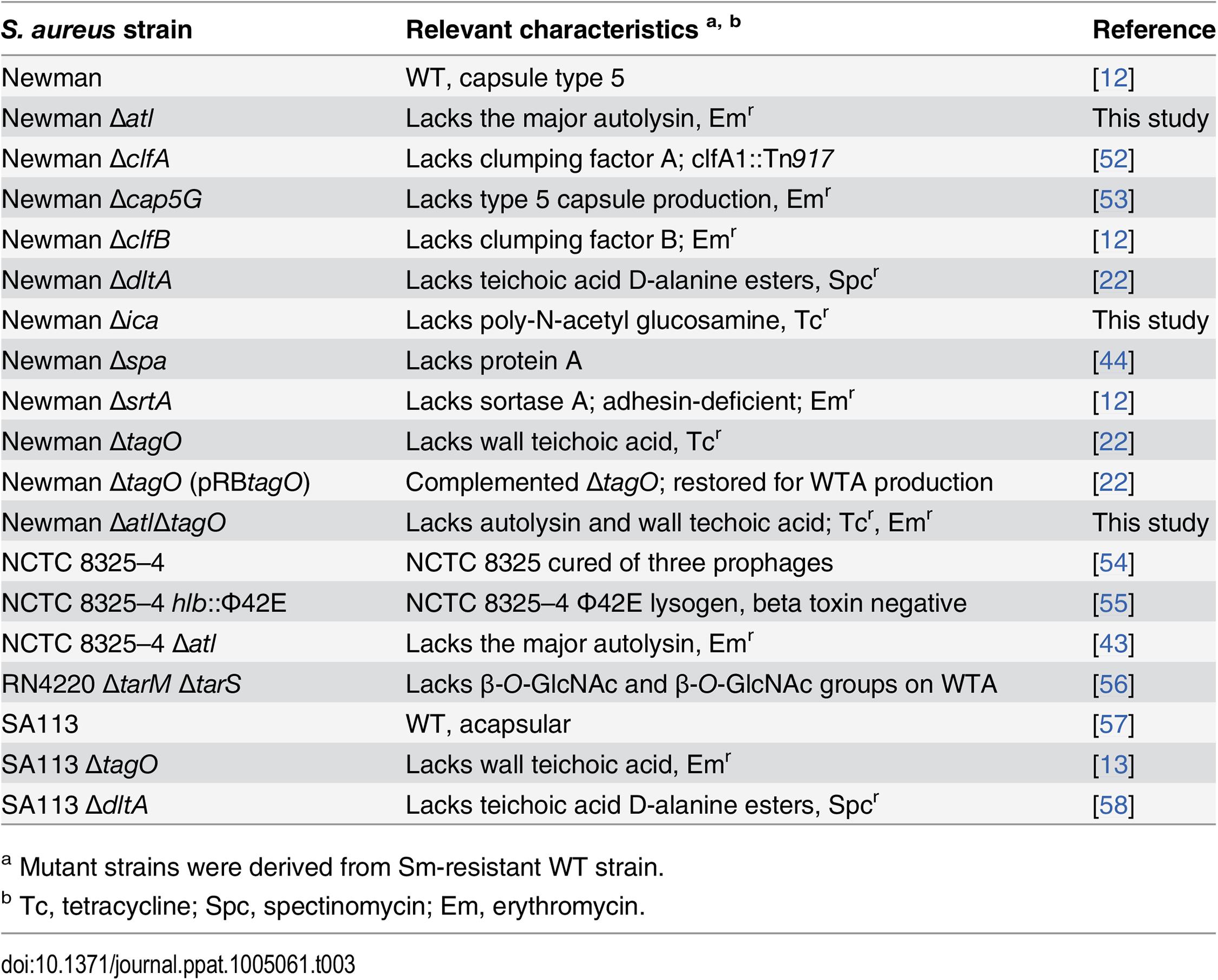 Sm-resistant <i>S</i>. <i>aureus</i> strains used in this study.