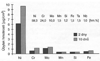 Korozní chování dentální slitiny Ni – Cr – Mo. Převzato z: Progresdent, 2003, 3, s. 36-41,Drápal S.:Niklové dentální slitiny.