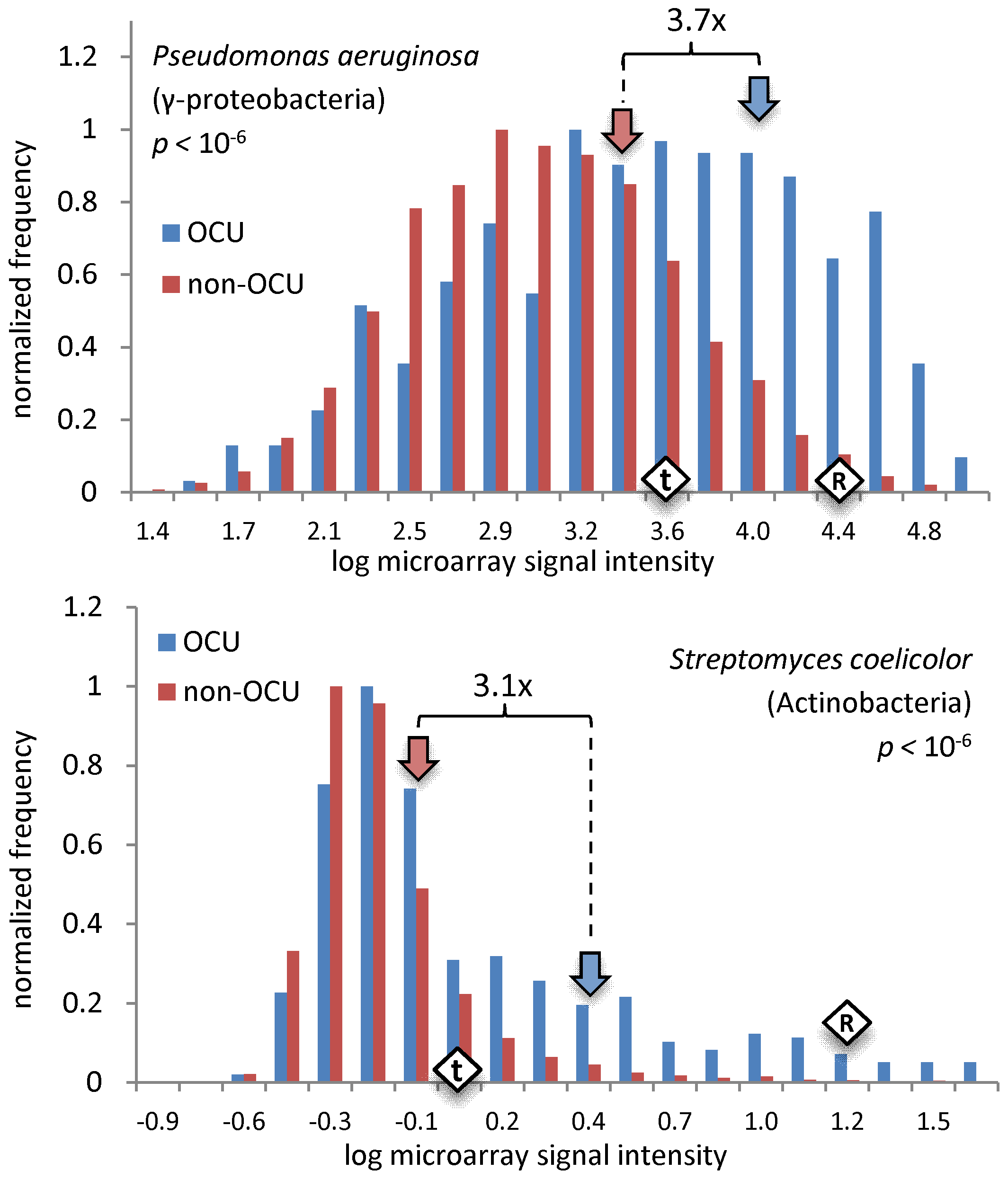 Expression levels of OCU versus non-OCU genes.