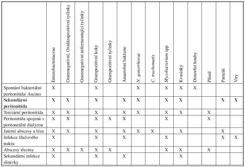 Zastoupení mikroorganismů u sekundární peritonitidy Tab. 2: Representation of microorganisms in secondary peritonitis