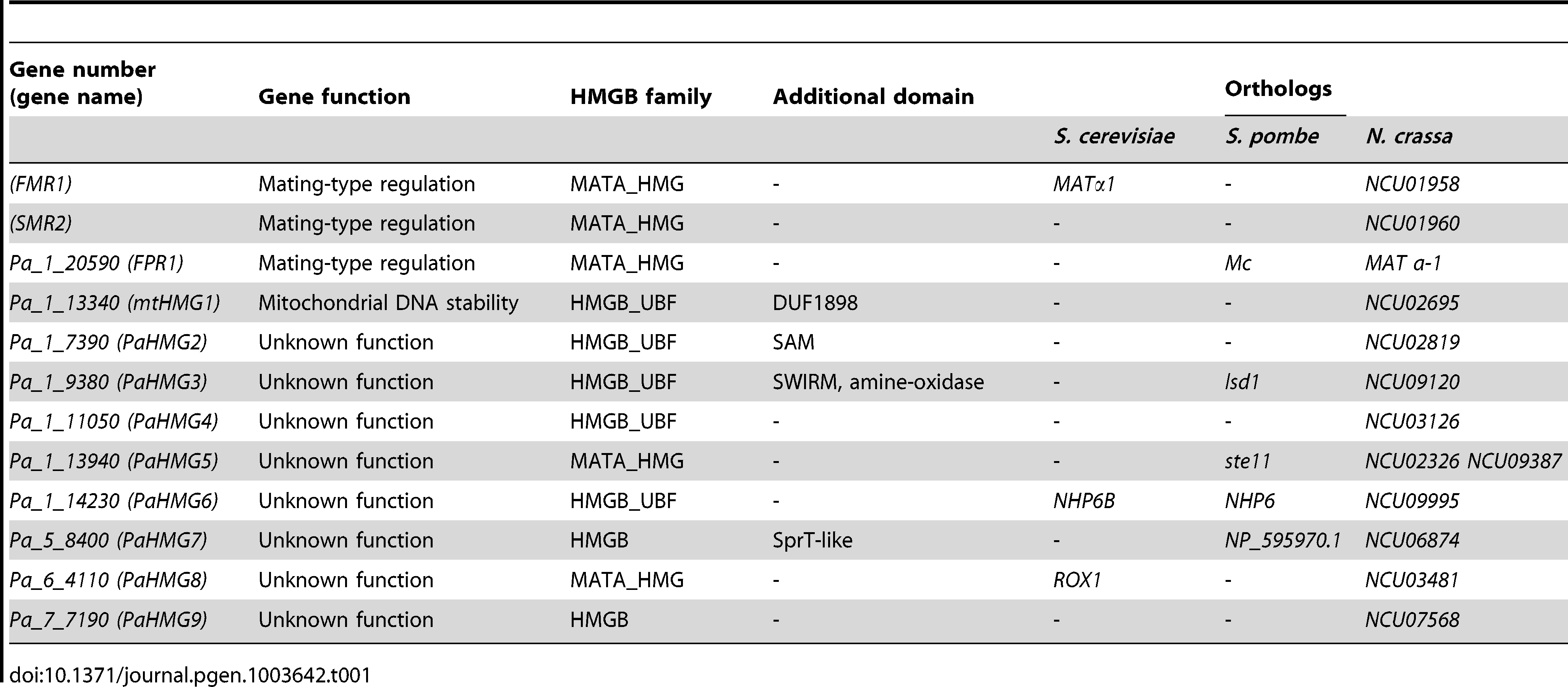 HMG-box genes in <i>P. anserina</i>.