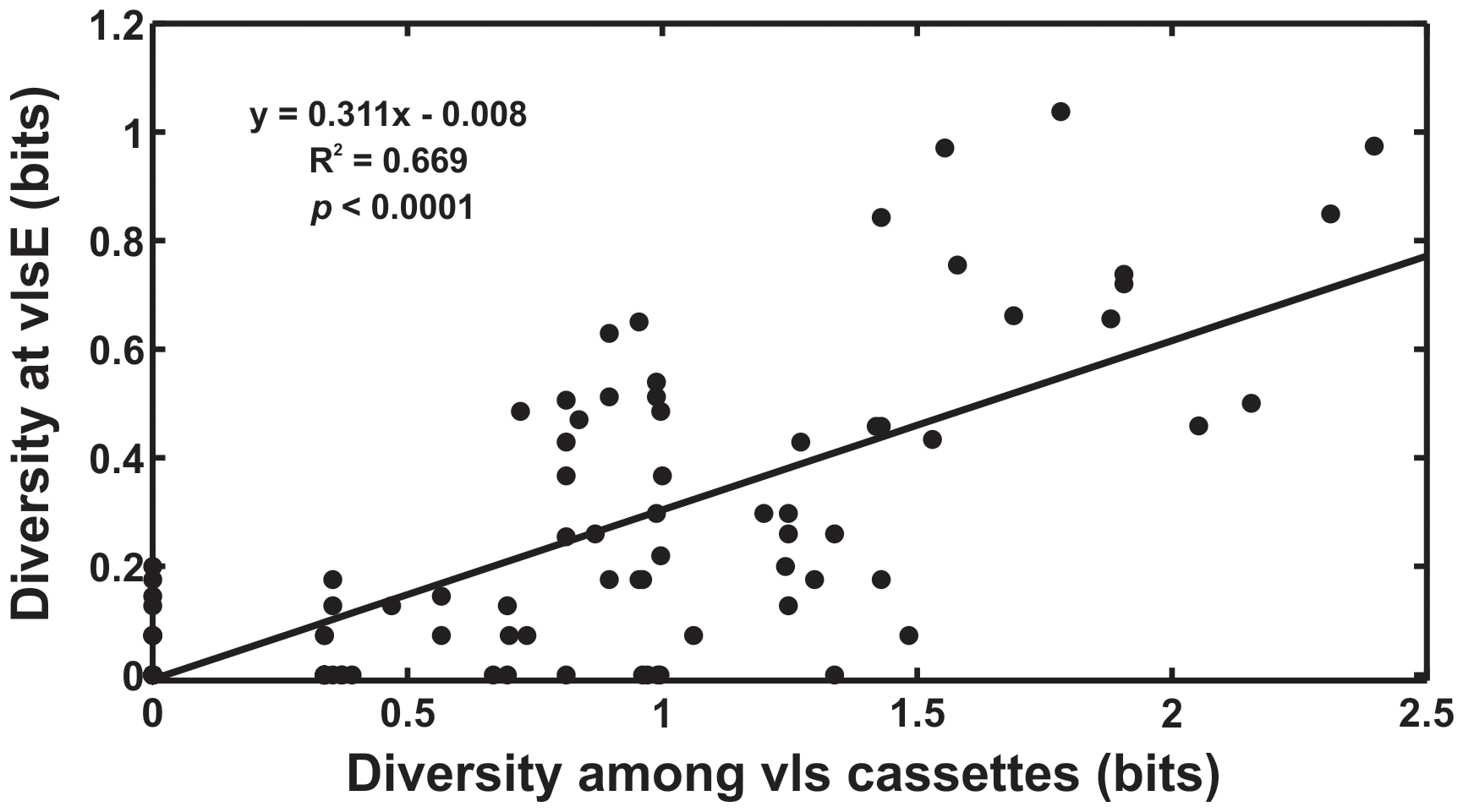 Evolvability of <i>vlsE</i> is tightly correlated with sequence diversity among the unexpressed <i>vls</i> cassettes.