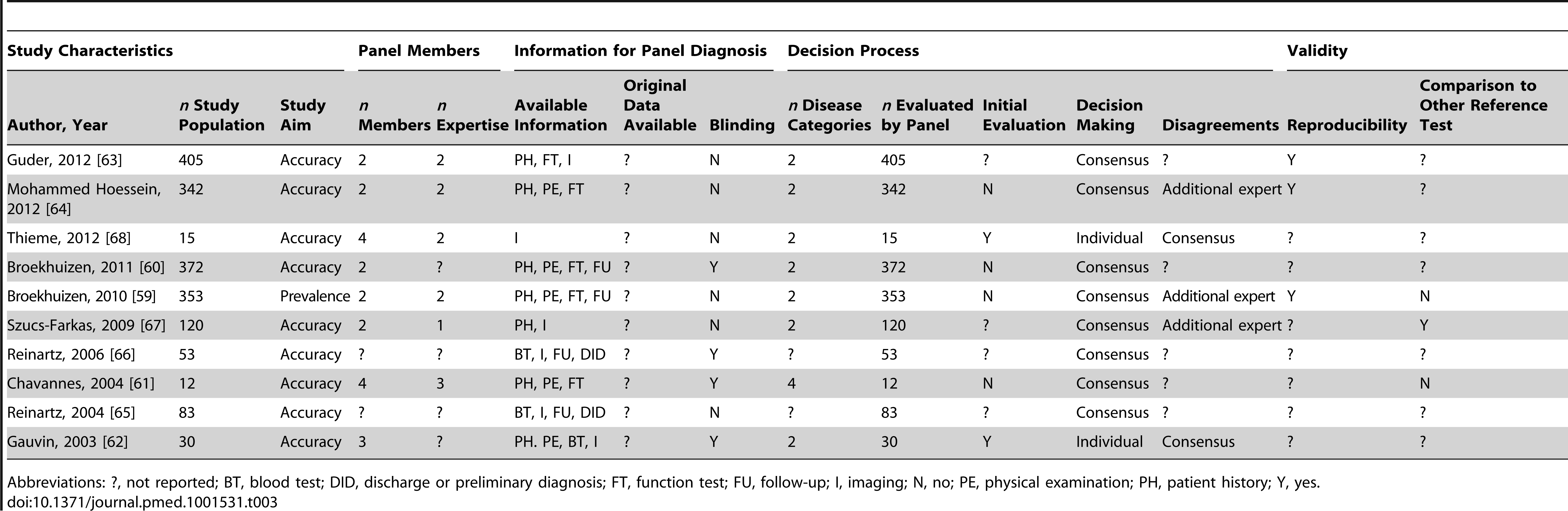 Study characteristics of articles assessing respiratory disorders, <i>n</i>=10.