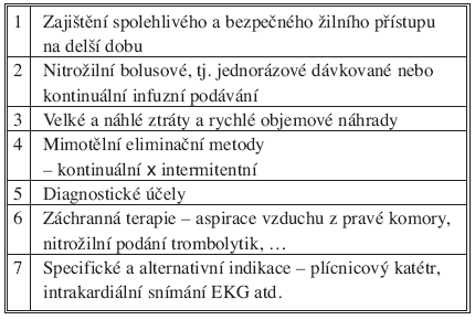 Indikace Tab. 1. Indications