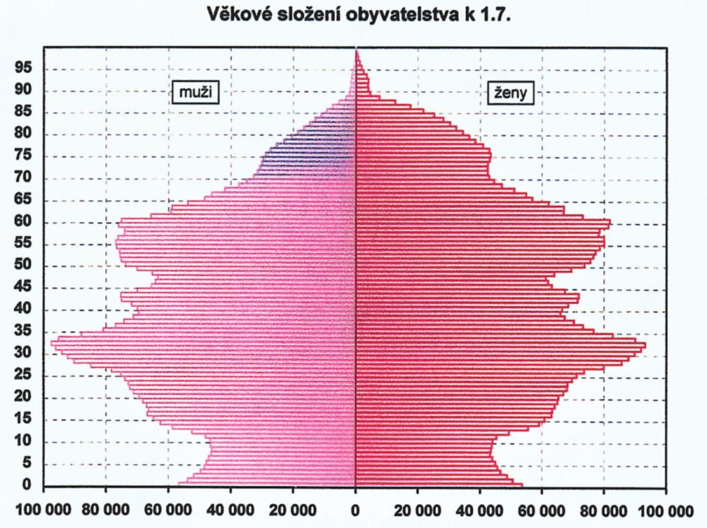 """Demografický """"strom života"""", ukázka rozvrstvení obyvatel České republiky k 1. červenci roku 2007. V našem okolí trvale žije okolo 350 000 občanů starších 80 let Graph 1. Demographic """"Tree of life"""", illustration of the Czech Republic population demographic distribution by July 1<sup>st</sup>, 2007. In our region, there are permanently about 350 thousand people over 80 years of age"""