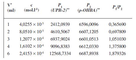 Parametre potrebné na zostrojenie kalibračnej krivky pre stanovenie obsahu <em>UPB-2</em> pomocou RP-HPLC