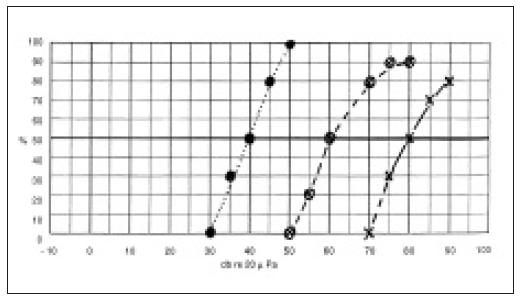 Efekt sluchadel – slovní audiometrie ve volném poli. Plná křivka – rozumění řeči bez sluchadla, další křivky – zlepšení srozumitelnosti řeči se sluchadly.