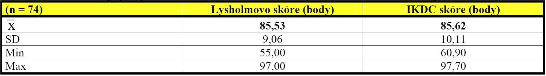 Srovnání základních popisných statistických charakteristik Lysholmova skóre a skóre podle IKDC
