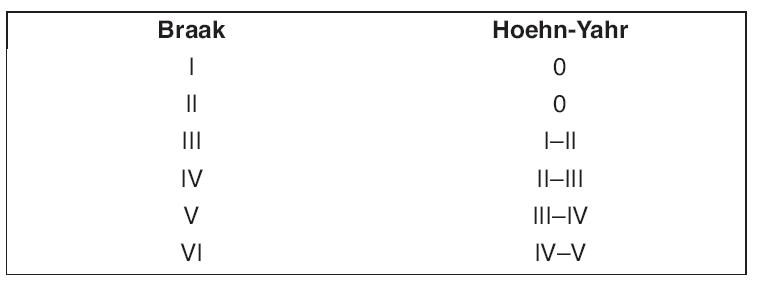 Srovnání stupňů postižení podle stupnice Braakovy a Hoehn-Yahrovy