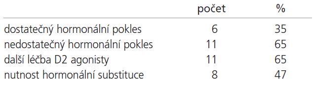 Výsledky léčby u pacientů s PRL secernujícími adenomy.