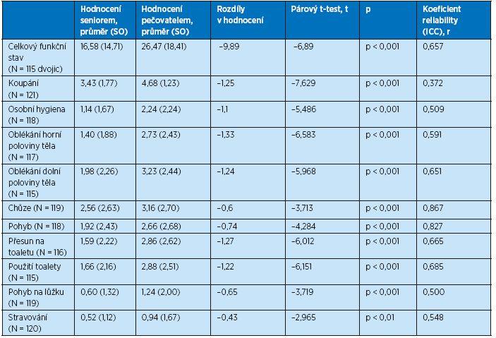 Rozdíly v hodnocení funkčního stavu mezi seniory a jejich pečovateli (celkový funkční stav a jednotlivé položky)