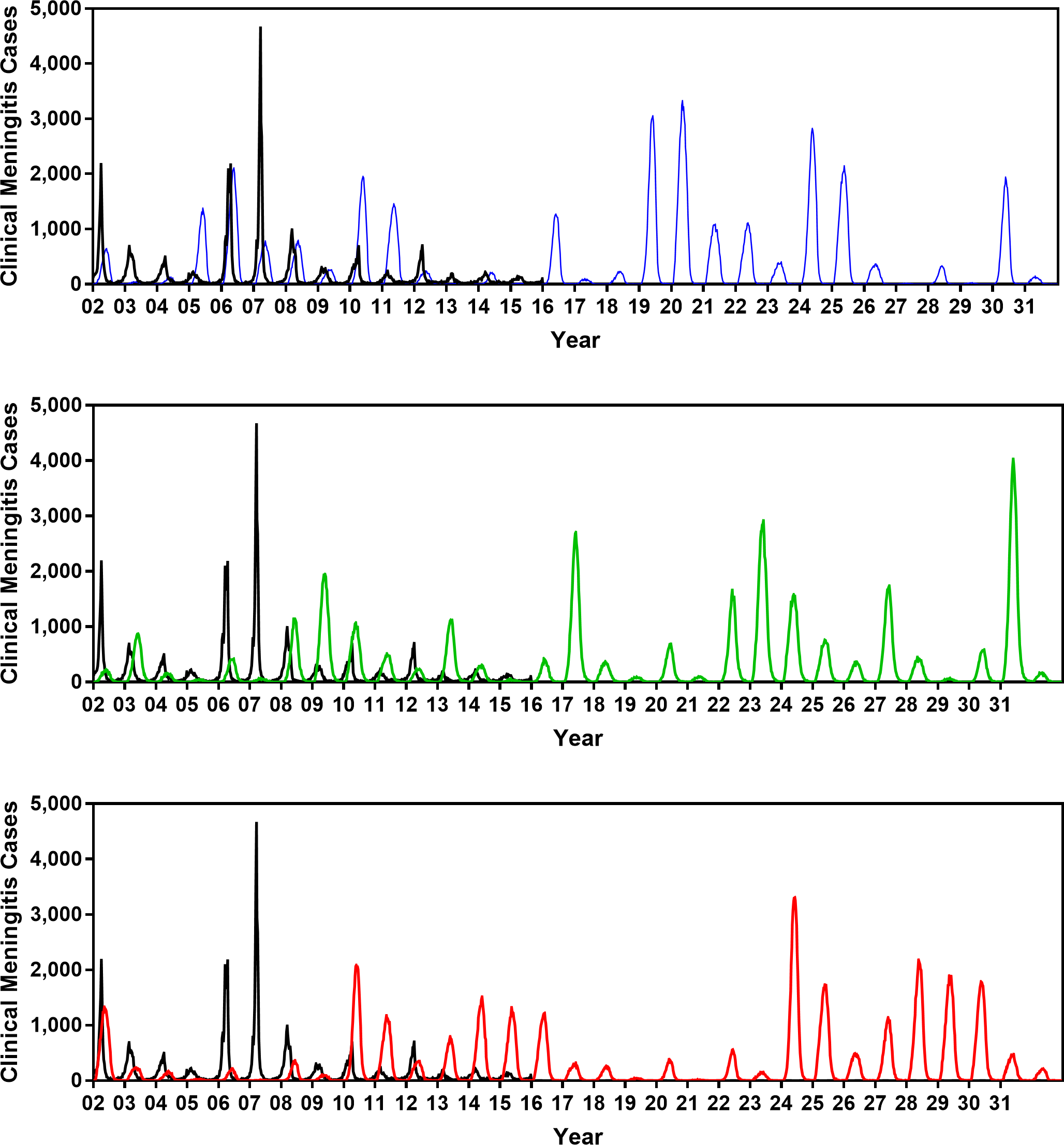 Comparing the clinical meningitis time series observed between 2002 and 2015 in Burkina Faso (black curve) with three simulated trajectories produced by the calibrated model (blue, green, and red curves).