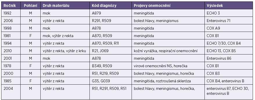 Základní údaje o vyšetřených pacientech (muži i ženy) s prokázanou infekcí ostatními enteroviry Table 4. Basic data on male and female patients diagnosed with other enteroviruses