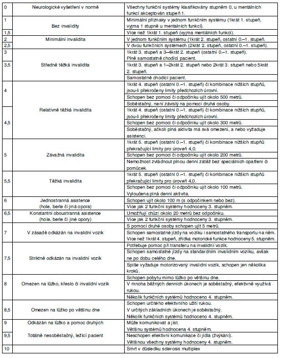 Příloha 2. Škála úrovně invalidity u sclerosis multiplex – EDSS skóre EDSS skóre na základě 1. neurologického statutu, 2. pohyblivosti, 3. soběstačnosti