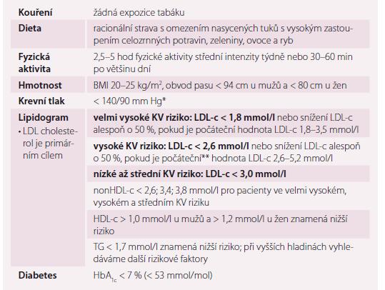 Cílové hodnoty režimových opatření a farmakoterapie v prevenci KV příhod.