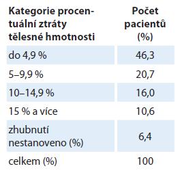 Vstupní hodnoty procentuální ztráty hmotnosti před zahájením léčby.