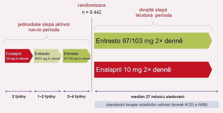 Plán studie PARADIGM-HF.