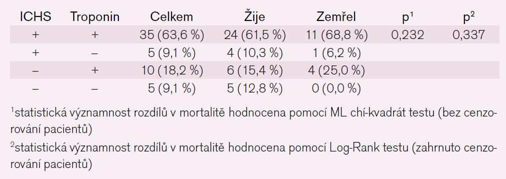 Tab. 15. Charakteristika žijících a zemřelých pacientů podle přítomnosti ICHS a pozitivy troponinu.