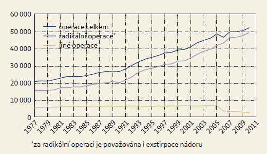 Vývoj počtu operovaných nově diagnostikovaných zhoubných solidních nádorů v ČR.