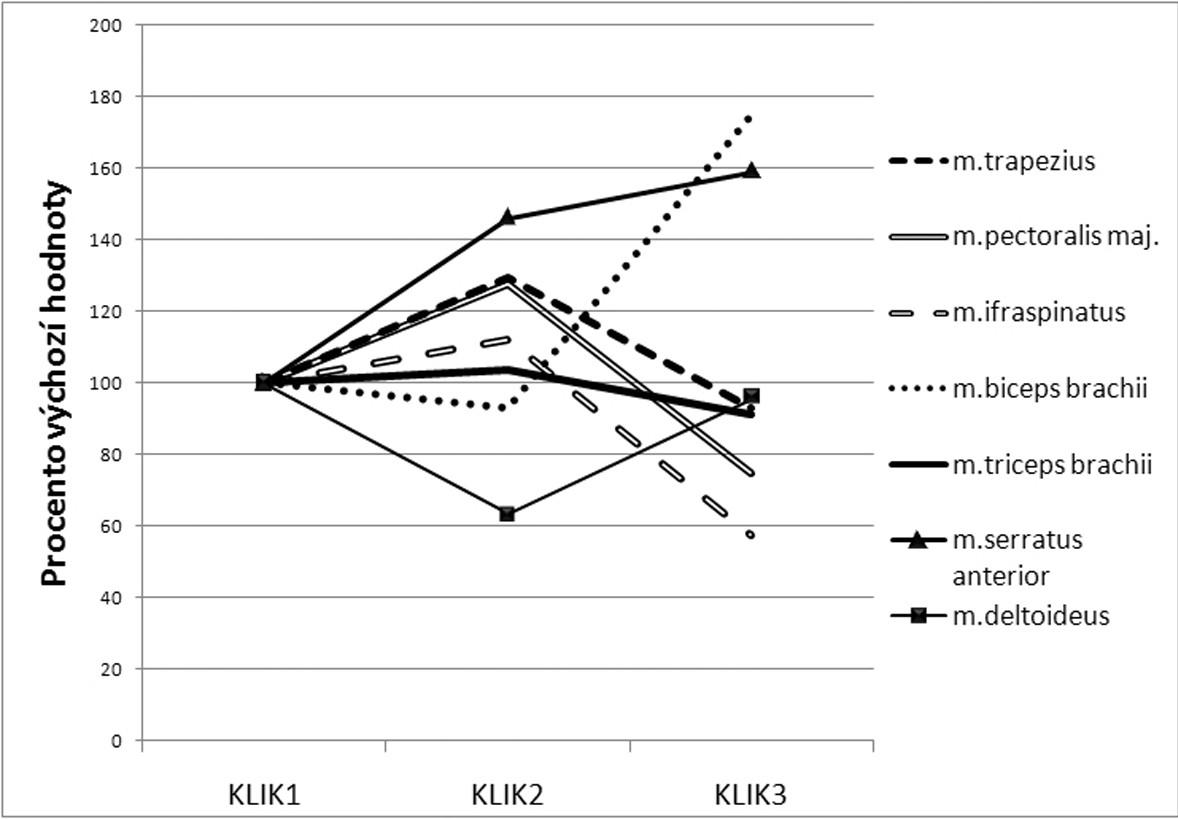 Dynamika změn velikosti ploch pod EMG křivkou sledovaných svalů při provedení modifikací kliku.