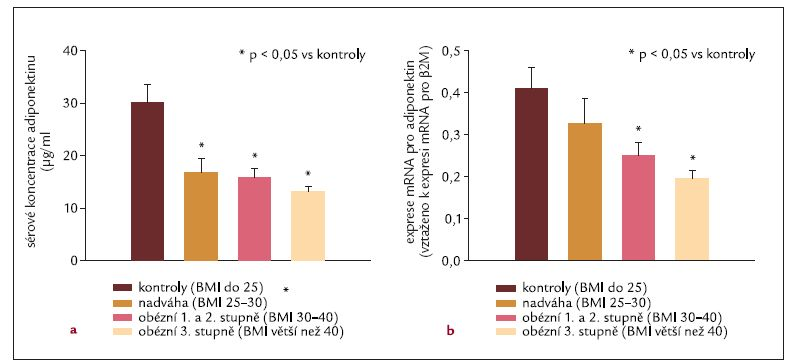 Sérové koncentrace adiponektinu (a) a exprese mRNA adiponektinu v subkutánní tukové tkáni (b).