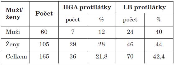 Porovnání infekčnosti u HGA a LB podle pohlaví Table 3. Infectivity of human granulocytic ehrlichiosis (HGE) and lyme borreliosis (LB) by sex
