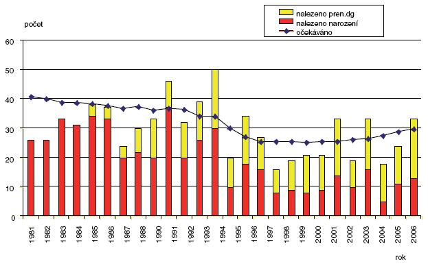 Očekávané a nalezené počty omfalokély v ČR 1981–2006
