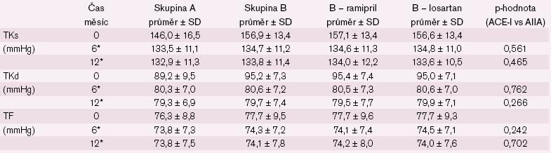 Změna systolického a diastolického tlaku a tepové frekvence u nemocných bez ISH. * statisticky významný rozdíl v časech 0 a 6/ 12 měsíců v rámci skupin A, B.