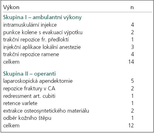 Provedené výkony u vyšetřovaných ve skupinách I a II.