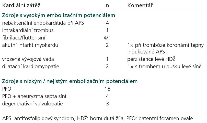 Přehled zjištěných kardiálních embolizačních příčin.