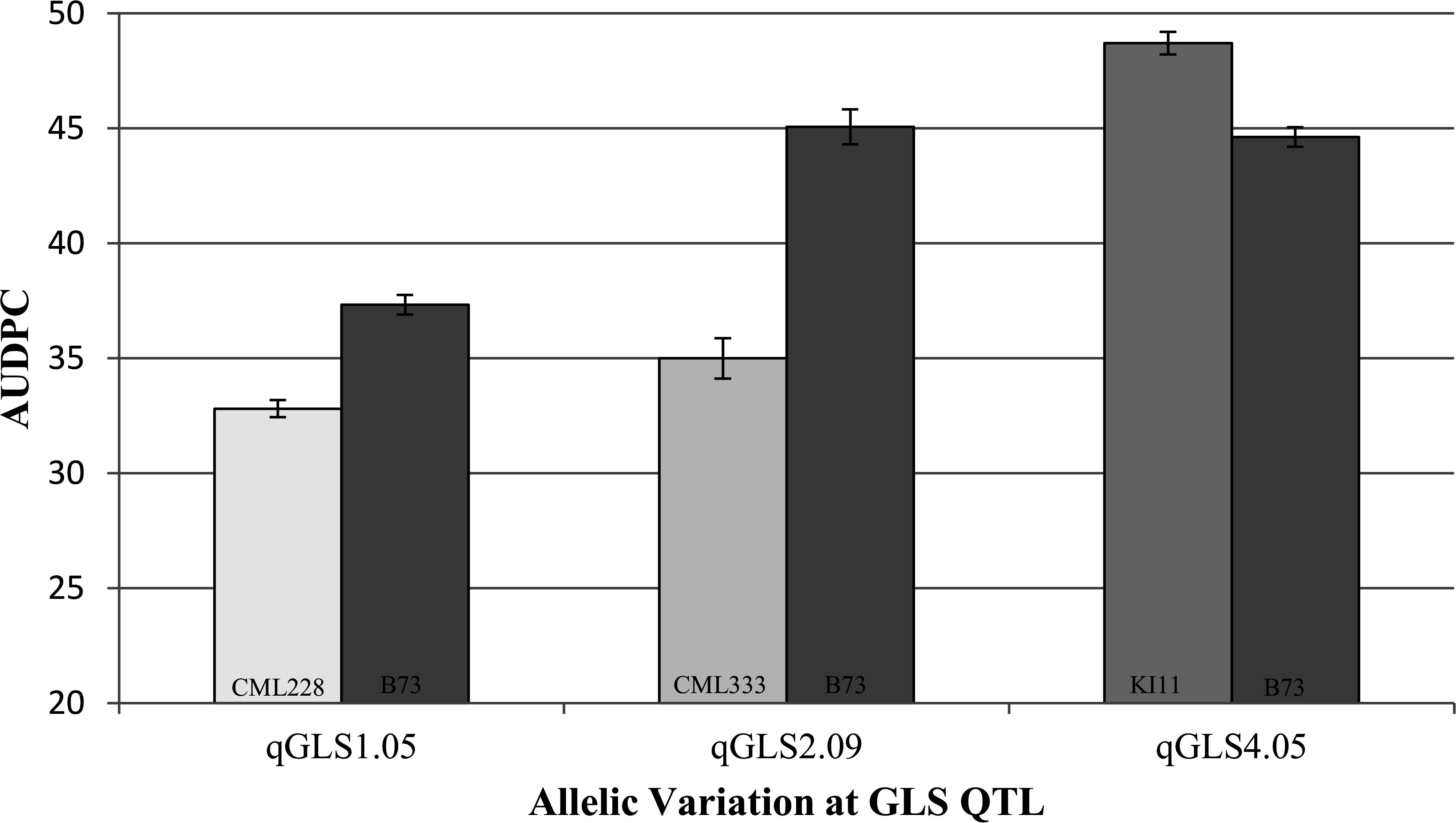 Confirmation of three disease quantitative trait loci using near isogenic lines.