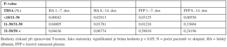Srovnání množství dodávaného HA a FFP pacientům ve skupině dle rozsahu popálené plochy.