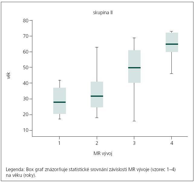 Statistické srovnání závislosti MR vývoje na věku.