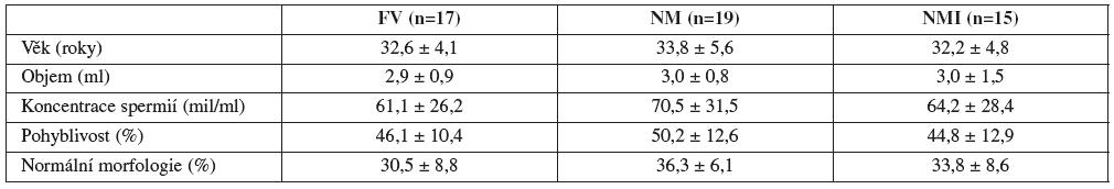 Vstupní parametry (průměr ± SD) vyšetřovaných skupin: FV (fertilní dobrovolníci), NM (normospermici s ženským faktorem) a NMI (normospermici z neplodných párů s idiopatickou infertilitou)