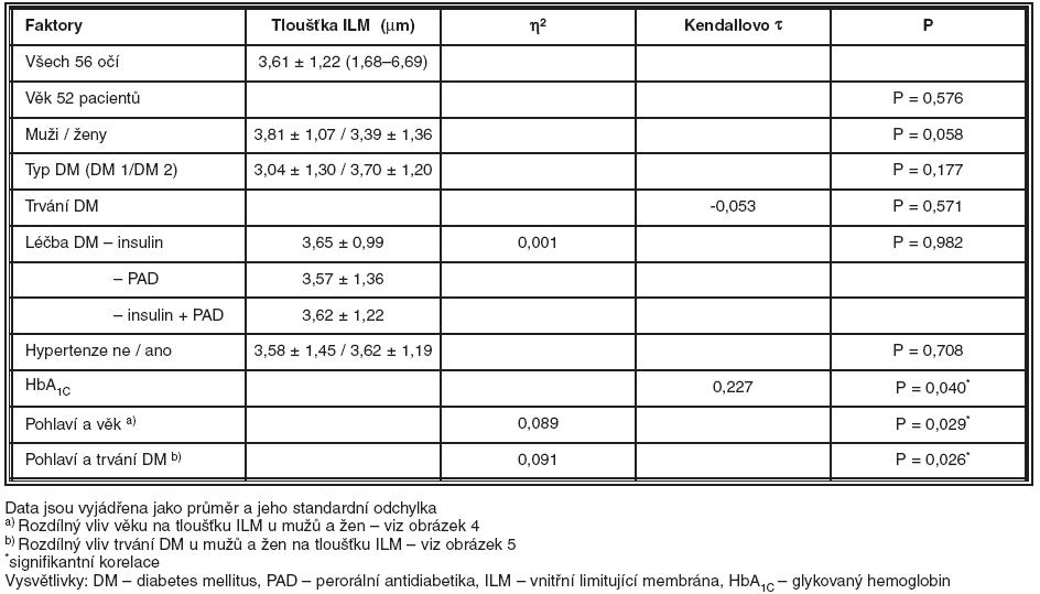 Průměrná tloušťka ILM a vliv vybraných faktorů a jejich kombinací na její tloušťku