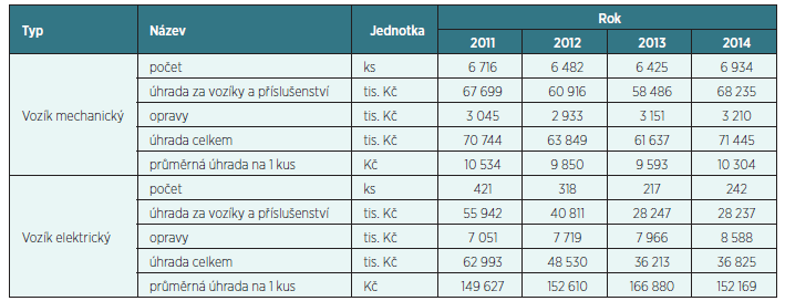 Počet všech schválených úhrad VZP ČR na invalidní vozíky*