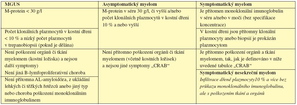 Srovnání kritéria MGUS, asyptomatického a symptomatického myelomu (International Myeloma Working Group, 2003).