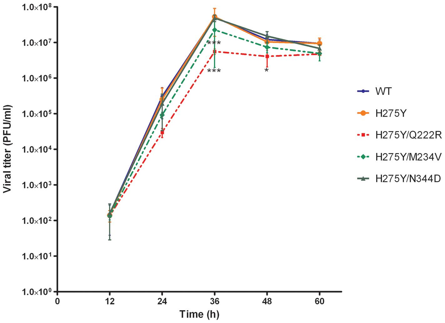 Replication kinetics of recombinant A/Brisbane/59/2007-like viruses <i>in vitro</i>.