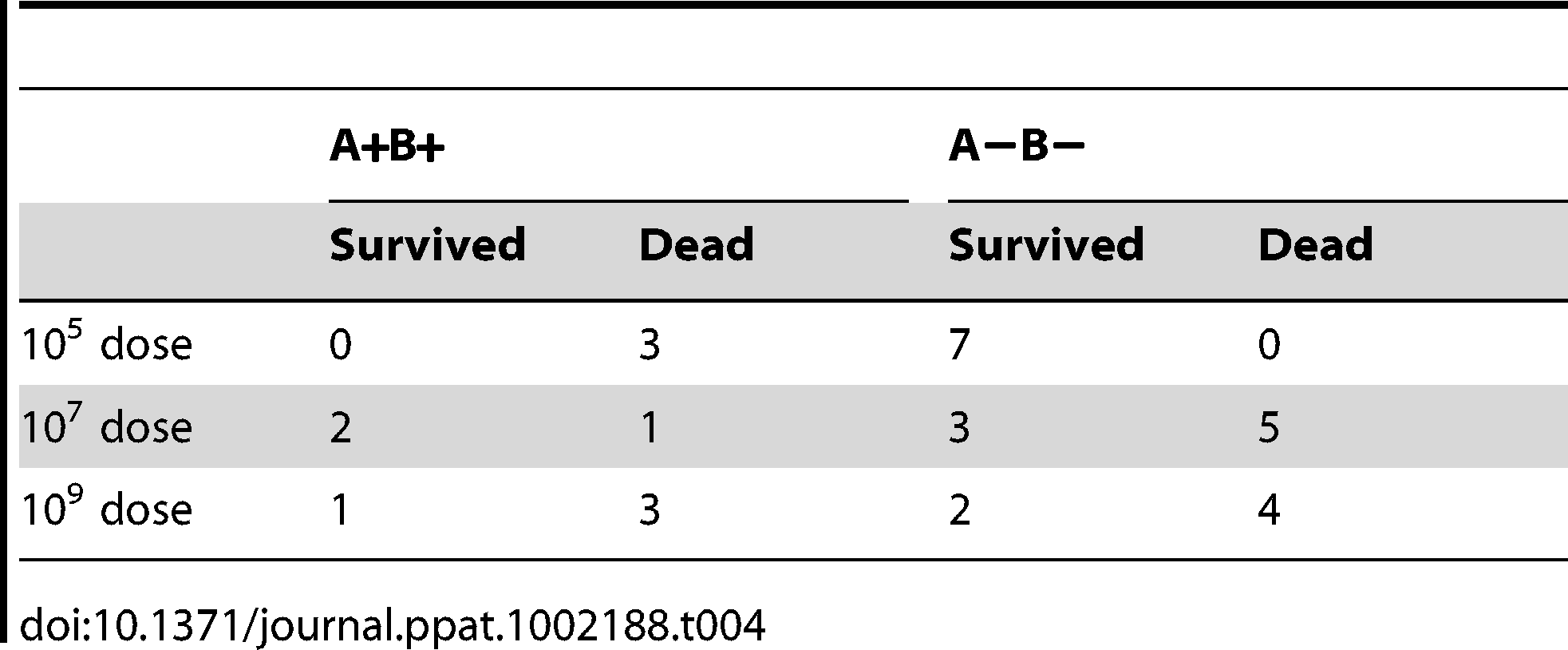 A+B+ and A−B− phenotypes and survival and death of rabbits from G4 challenge experiment.