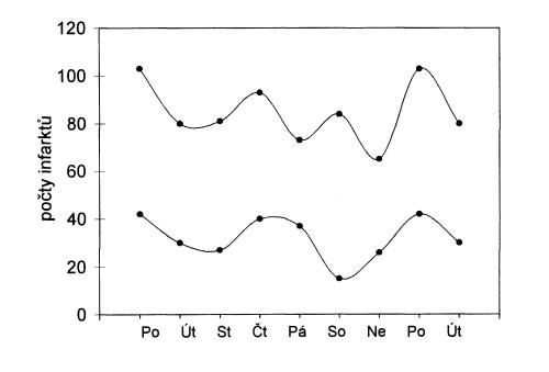Týdenní variace počtu infarktů zvlášť pro muže (horní křivka) a pro ženy (dolní křivka), vyhlazeno. První 2 dny se na konci grafu opakují.
