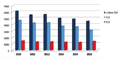 Celkový počet posouzení DM1 a DM2 (E10 a E11) v letech 2010–2015