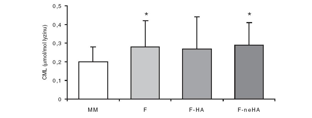 Koncentrácia CML v plazme u exkluzívne dojčených (MM; n = 34) a všetkých umelo živených detí (F; n = 17), alebo u detí kŕmených hydrolyzovanými (F-HA; n = 8) alebo nehydrolyzovanými (F-neHA; n = 9) formulami. *p <0,05 voči dojčeným deťom