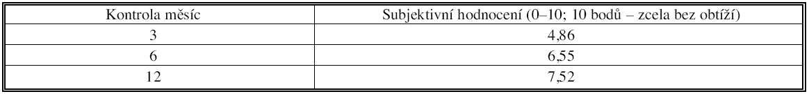 Subjektivní hodnocení stavu pacientem při kontrolách po 3, 6 a 12 měsících