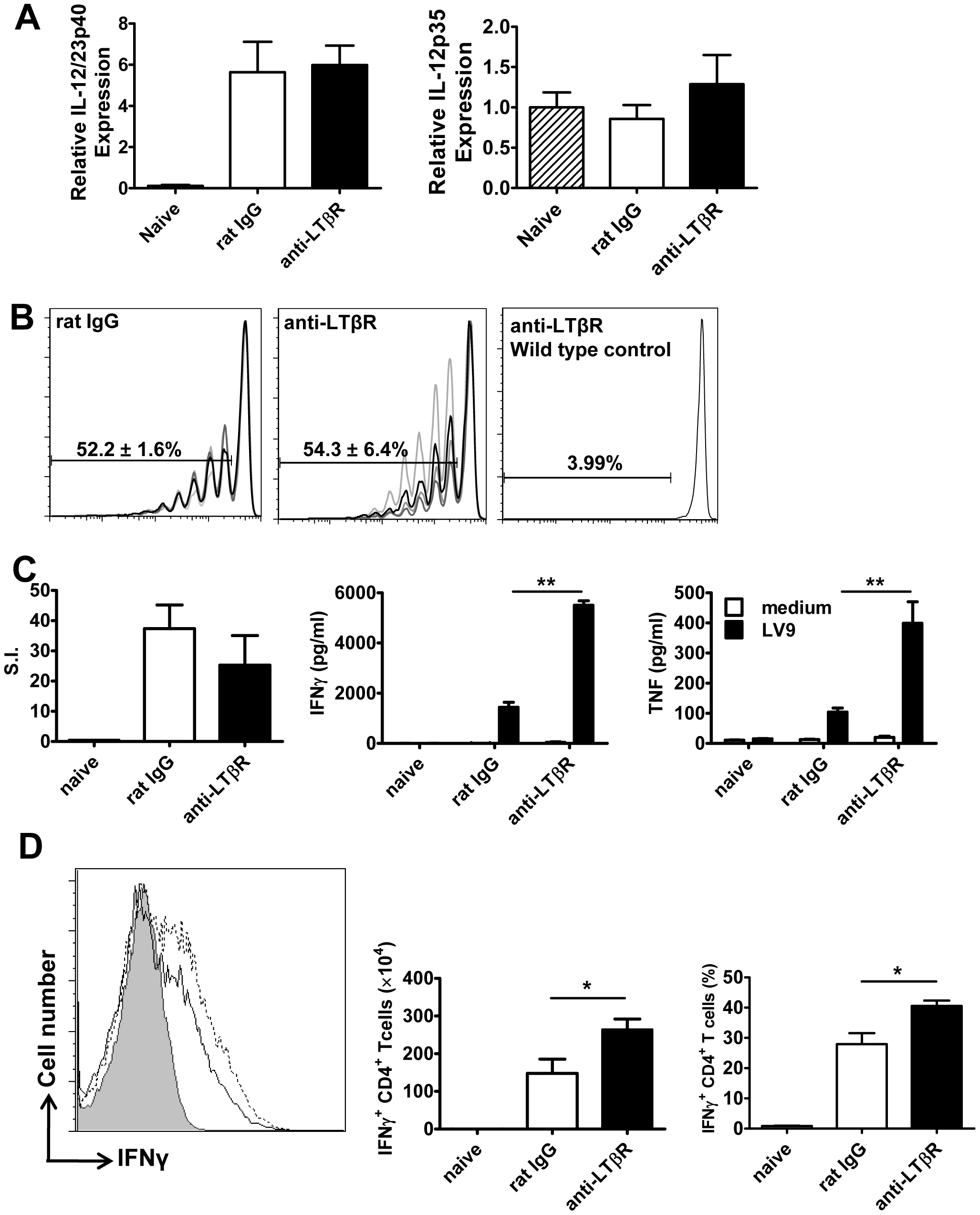 Treatment with anti-LTβR mAb LLTB2 leads to increased antigen-specific CD4<sup>+</sup> T cell IFNγ and TNF production.