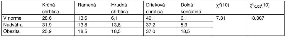 Percentuálny výskyt lokalizácie bolesti v závislosti od BMI, hodnota χ<sup>2</sup> štatistiky a kritickej hodnoty χ<sup>2</sup> rozdelenia pre riziko 0,05