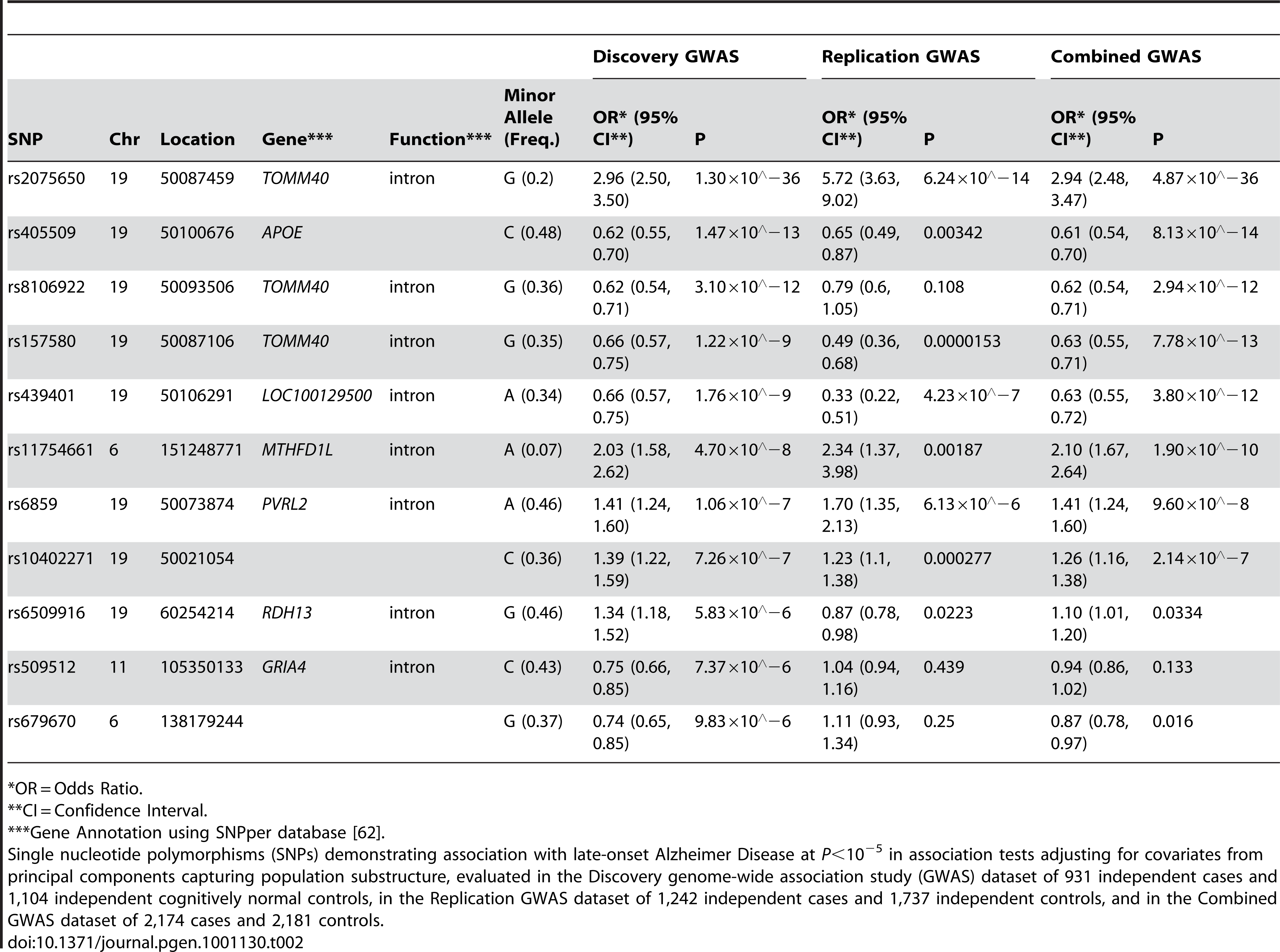 The strongest associations (<i>P</i>&lt;10<sup>−5</sup>) from a GWAS of late-onset Alzheimer disease.