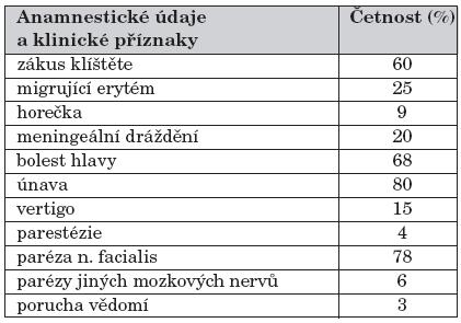 Charakter příznaků u dětí vyšetřovaných pro neuroboreliózu.