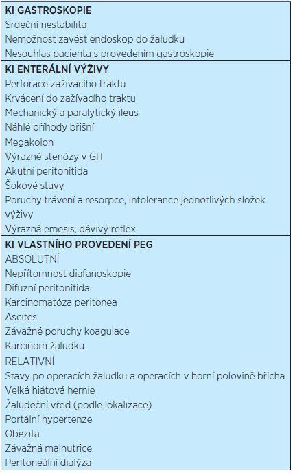 Kontraindikace zavedení PEG<sup>(4)</sup>