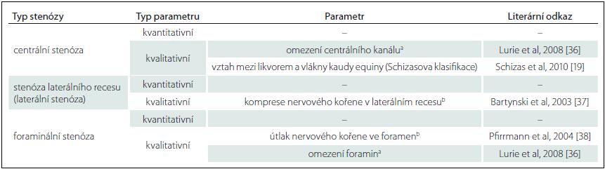 Přehled základních radiologických parametrů, které byly vytipovány jako minimální standard pro strukturovaný radiologický nález u pacientů s LSS (převzato z práce Andreisek et al [32]).